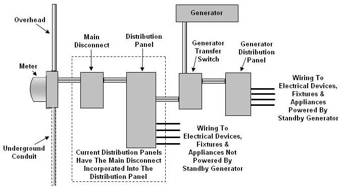 how to connect a generator transfer switch Home Lighting Wiring Diagram standby generator and transfer switch installed in a home electrical service