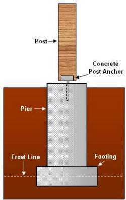 How to build deck foundations for How to build a post and pier foundation
