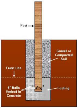 How To Build Deck Foundations
