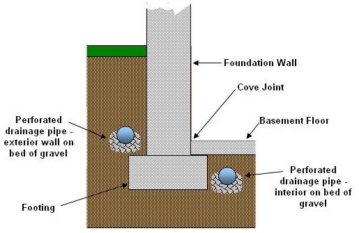 Placement of drainage pipe on interior and exterior walls