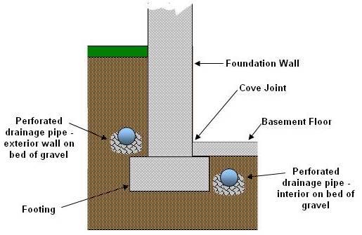 Basement Water Seepage Part 4