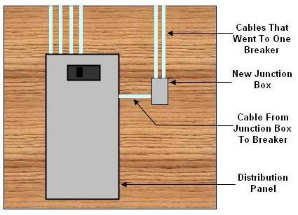 junction box beside distribution panel