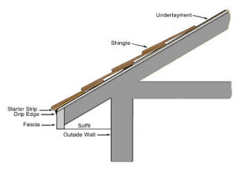 Understanding Your Roof