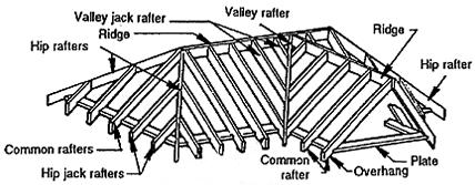 roof structure construction and components - Roof Rafter
