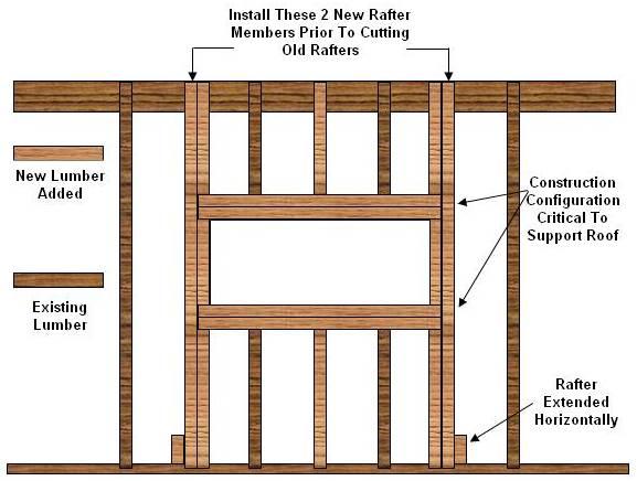Roofing information for Skylight framing