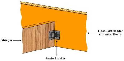 Bracket Connecting Stair Stringer To Floor Joist Or Hanger Board