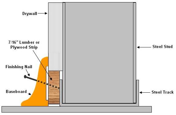 Nailing Baseboard To Steel Studs on baseboard heating diagram, baseboard wiring system, baseboard thermostat diagram, baseboard cover, baseboard radiator,