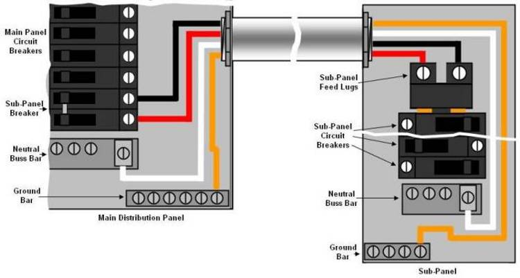 Installing an electrical distribution sub panel part 2 wiring connection of sub panel to load center or distribution panel via a circuit breaker keyboard keysfo Choice Image