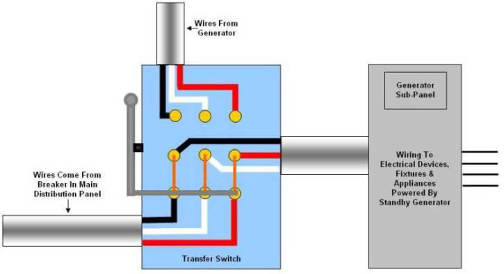 generator transfer switch wiring off position Standby Generators Switches Diagram Generator Transfer Switch Wiring Schematic