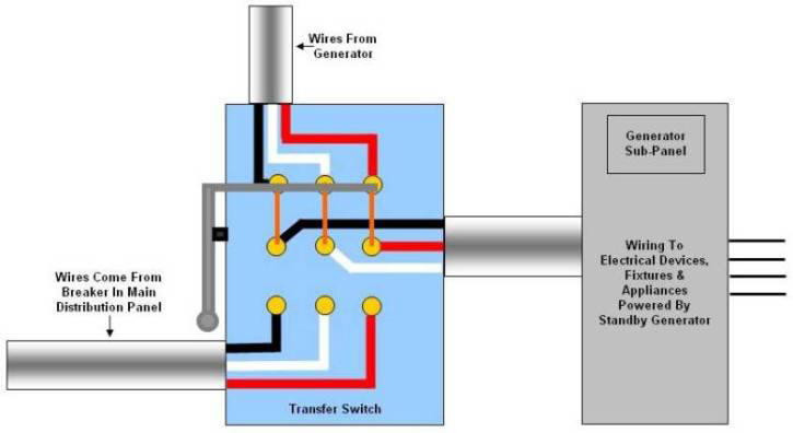 Wiring diagram of a manual transfer switch in the quot on quot position