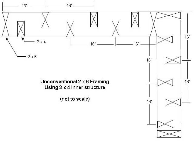figure 2 unconventional framing using a 2 6 frame and offset 2
