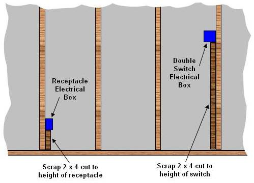 Positioning Switches & Receptacles On A Wall