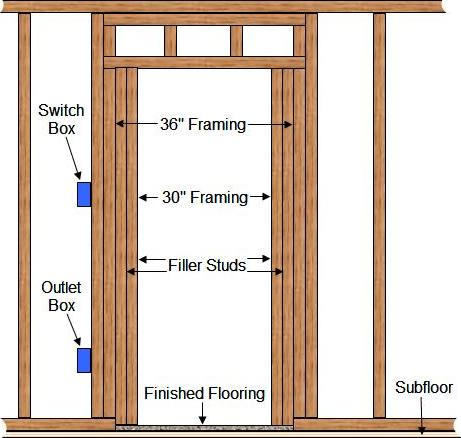 accessible doorway framing  sc 1 st  Renovation Headquarters & Building For Future Accessibility - Doorways pezcame.com