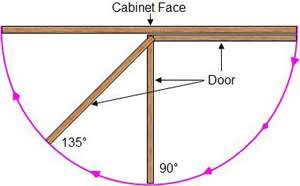 Cabinet Hinge Opening Degrees