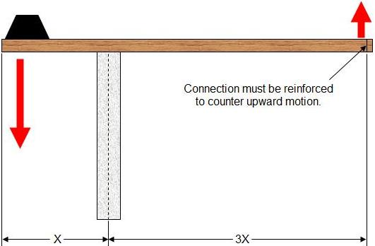 rule of thumb for beam design