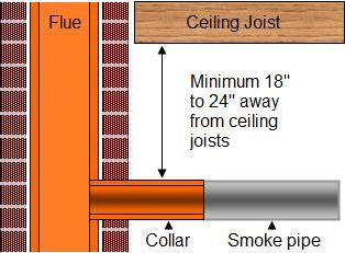 How To Connect A Furnace Flue To A Brick Chimney
