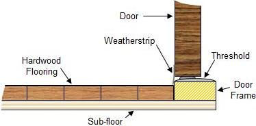 floor relative to entry door  sc 1 st  Renovation Headquarters & Proper Height Installation Of Entry Doors