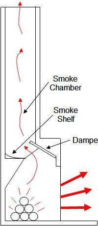 Fireplace chimney components