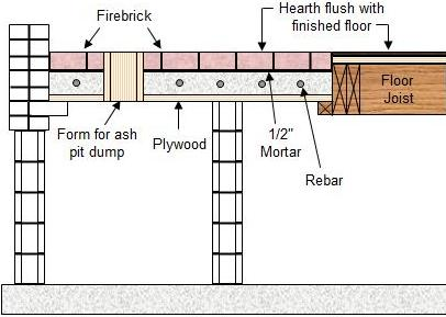 fireplace hearth construction