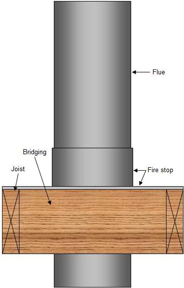 How To Install A Prefabricated Fireplace