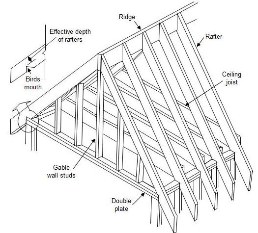 Gable Roof Component Drawing