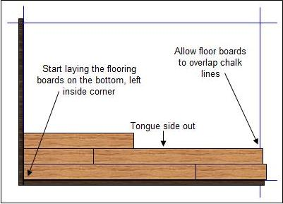 How To Install Hardwood Floor Borders Part 2