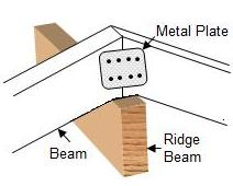 metal plate securing beams