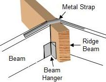 How To Design A Roof Part 4