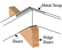 metal strap securing beams