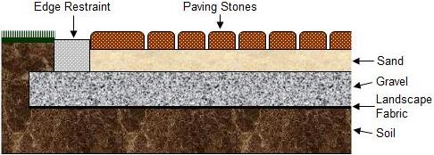 proper bed for paving bricks or concrete stones