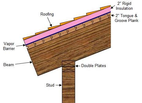 Tongue And Groove Roof Decking House Plans