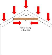 Post and beam outward thrust contained with collar beam