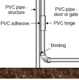 PVC pipe hinge binding