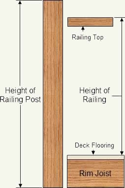 How To Install Posts For Wood Deck Railings Part 1