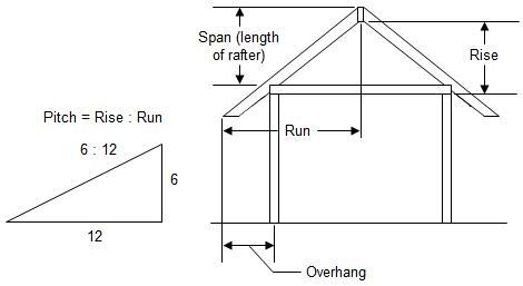 How To Design A Roof Part 1