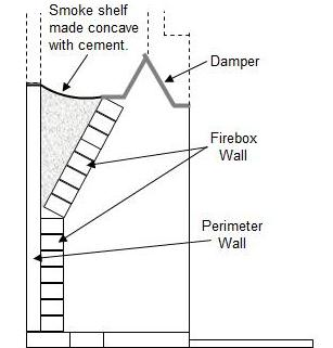 Brick Masonry Fireplaces And Chimneys Free Plans Part 4