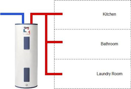 Top 7 Hot Water Systems Products And Equipment From Wagner