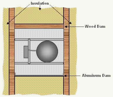 Installing wood or aluminum dams between ceiling joists