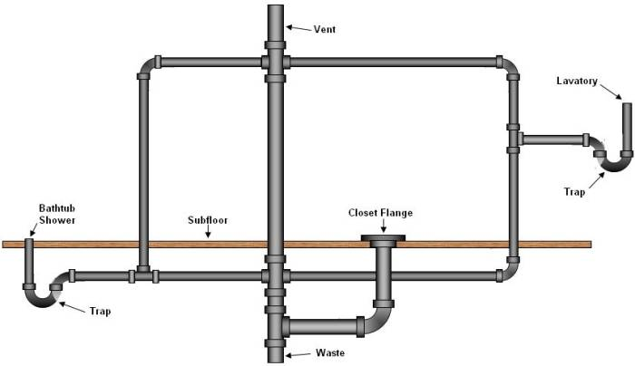 Need A Diagram Of The Pipes Position In The Rough In Of A