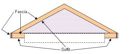 Determining the position of the soffit & fascia for siding installation