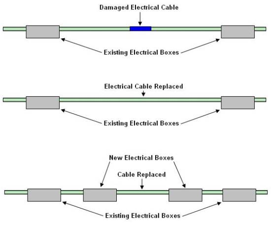 correct methods of replacing cable damaged by rodents