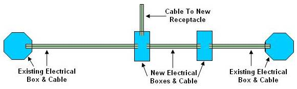 splicing into cable between two electrical boxes