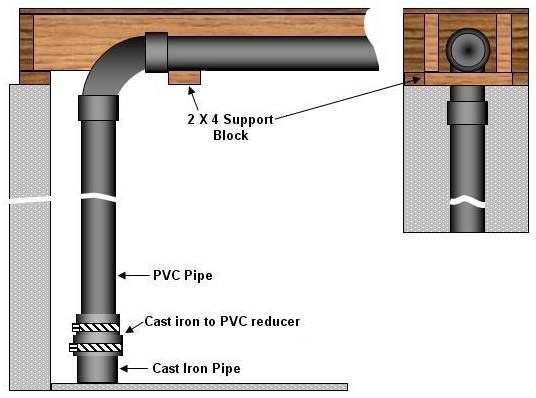 supporting a cast iron to pvc vertical pipe installation