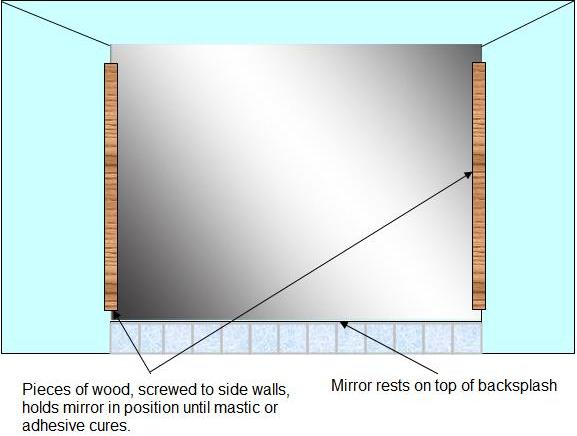 Mirror Installation Without Clips, How To Hang A Unframed Mirror