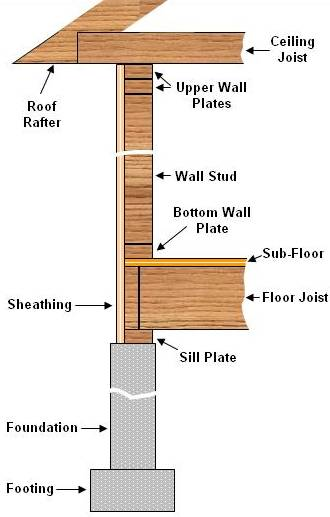Exterior house siding veneers part 1 for Home building terms