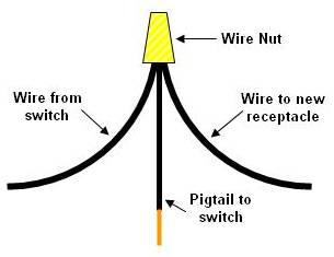 installing an electrical outlet receptacle part 4 wires joined together wire nut 2