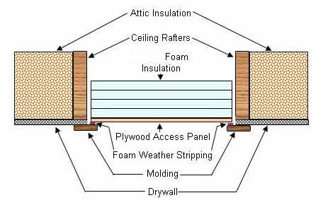 attic access panel / hatch with insulation