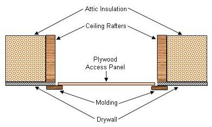Common installation of an attic panel / hatch showing lack of insulation