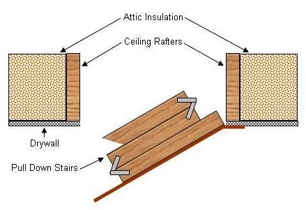 Pull Down Staircase Installing Attic Stairs 16