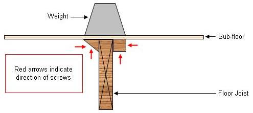 using blocks to repair a sub-floor that is not fastened to floor joists